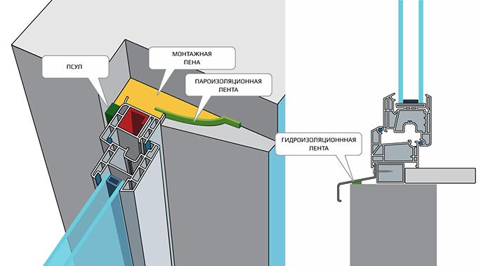 Паро-гидроизоляция по госту пав гидрофобизаторы