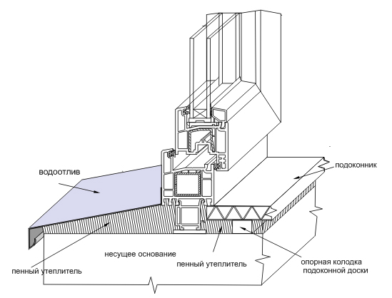 Инструменты для герметизации швов деревянного дома